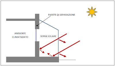 serra solare bioclimatica calcolo guadagno energetico apporti solari indiretti