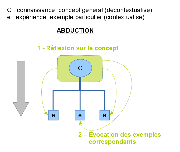 Schema du processus d'abduction