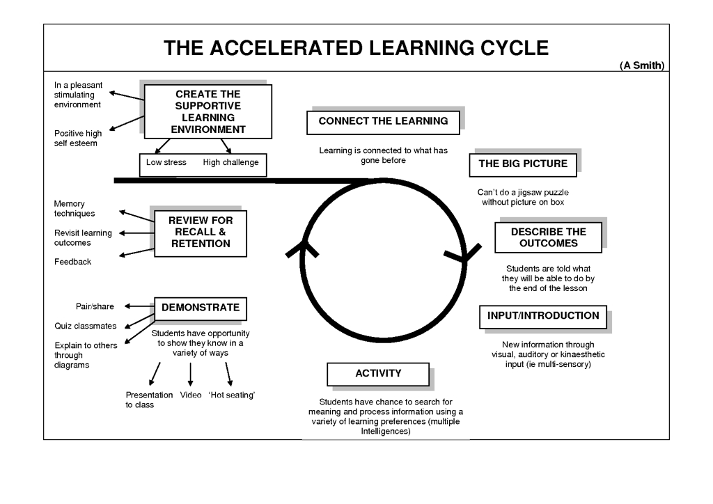 Canons broadside a coherent architecture for learning for Learning cycle lesson plan template