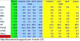 estimación del voto en blanco y mantenimiento del bipartidismo de los españoles