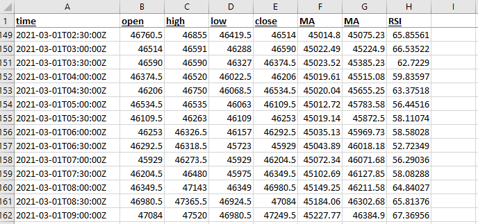 An example of the OHLC candlestick data.