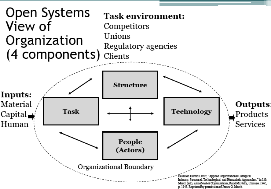task environment competitors