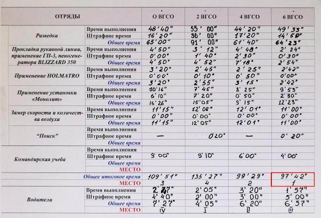 Итоговая таблица результатов соревнований горноспасателей Украины
