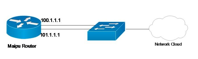 NETWORKING: MAIPU - – Backup Configuration Example for Static routing