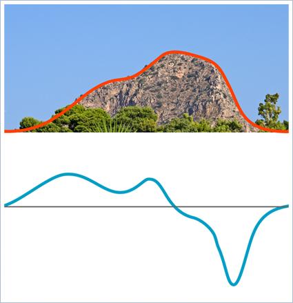 Archimedes - Differentialrechnung am Beispiel des Capo Zafferano in Sizilien