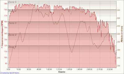 Nuit des Cabornes - fréquence cardiaque + dénivelé