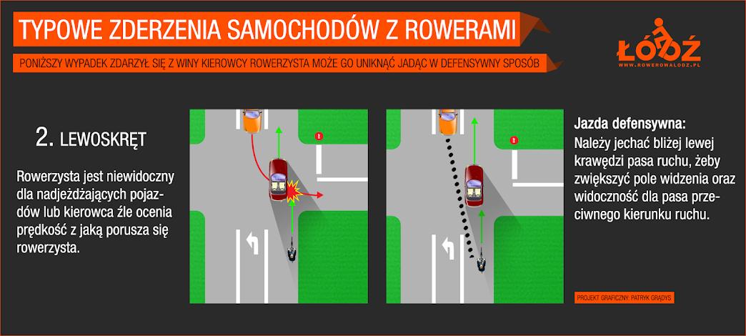 Rowerzysta jest niewidoczny dla nadjeżdżającego pojazdu lub kierowca źle ocenia prędkość z jaką porusza się rower Jazda defensywna: należy jechać bliżej lewej krawędzi pasa ruchu aby zwiększyć pole widzenia oraz widoczność dla pasa przeciwnego kierunku ruchu 5