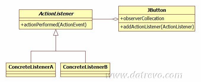 Il pattern Observer