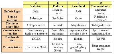 diferentes autores bíblicos
