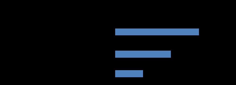 目標對象行為-startdo網站分析
