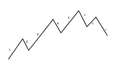 Tot Ce Trebuie Să Știi Despre Tranzacționarea cu Indicatorul Elliot Wave | Detalii și Explicații