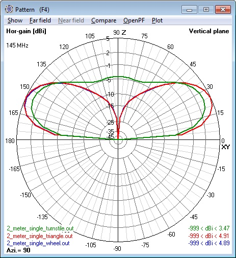 Composite of all 144 MHz single Cebik                       Antennas elevation patterns - horizontal                       polarization component only.