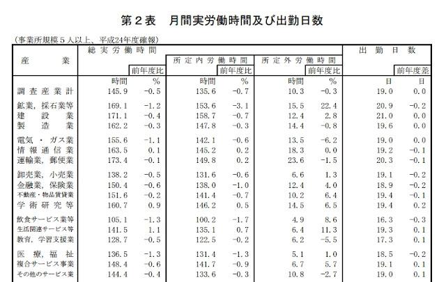 厚生労働省の発表によると、飲食サービス業の時間外労働時間は4.9時間(平成24年度)