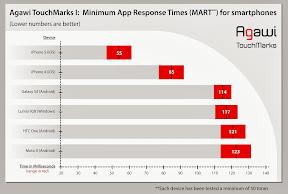 Agawi TouchMarks I Minimum App Response Time (MART)