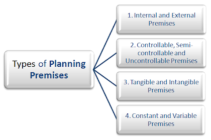 types of planning premises