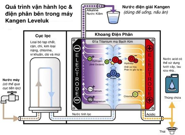 Nguyên lý lọc của máy lọc nước Kangen
