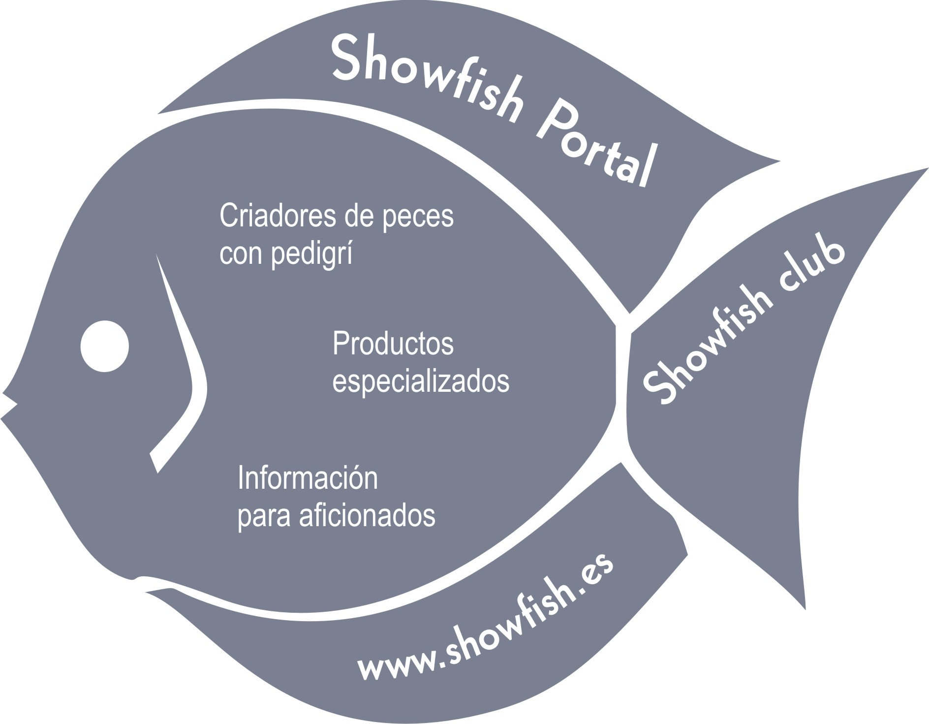 ShowFish