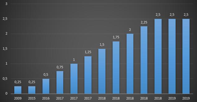 Vývoj úrokových sazeb v USA
