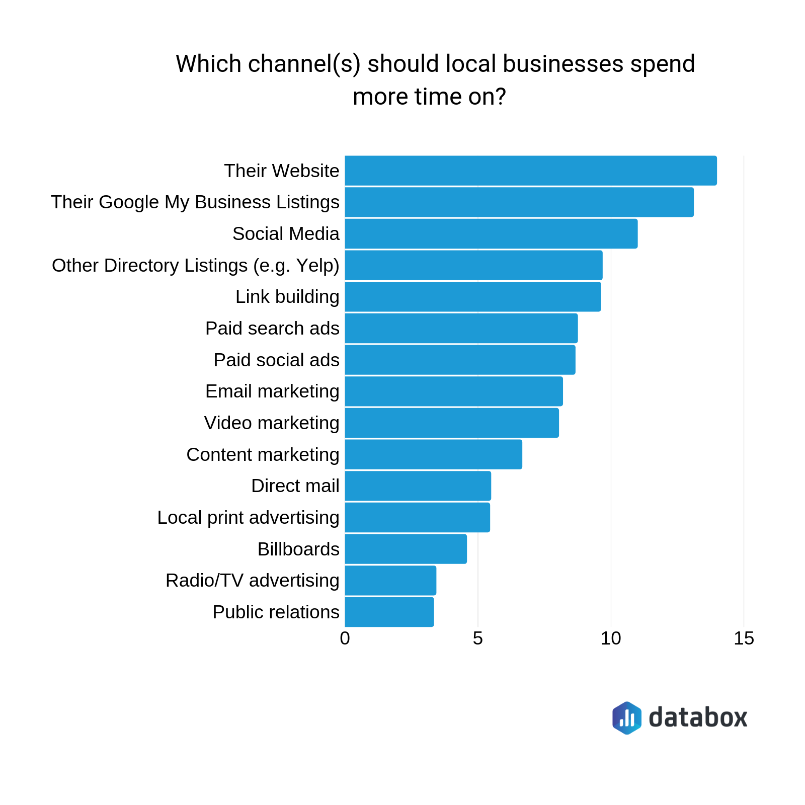 most important marketing channels for local businesses
