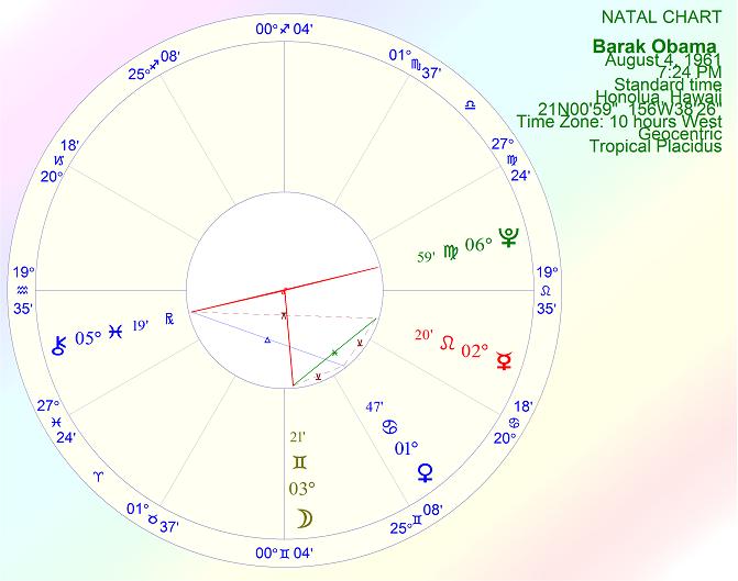 Pismopam President Obama Astrology Transits Chiron Returns And