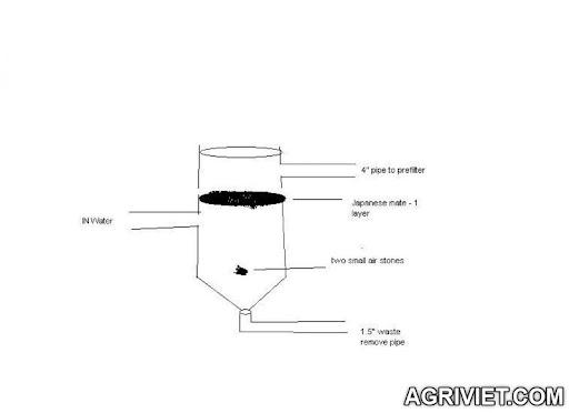 Agriviet.Com-settlement_tank.JPG