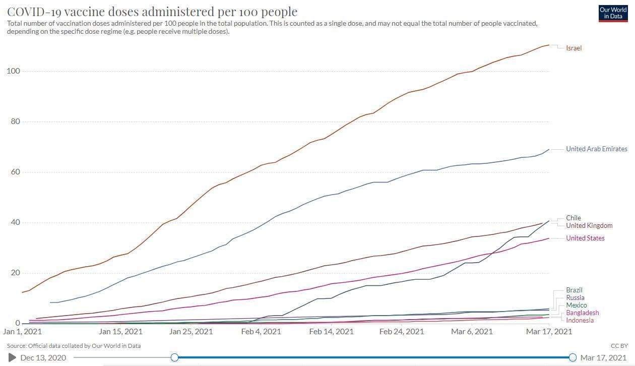 Progress of COVID-19 vaccination in Mexico