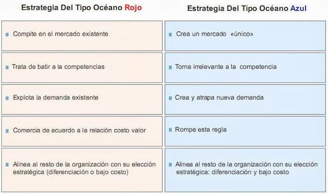 Diferencias entre océano azul y rojo