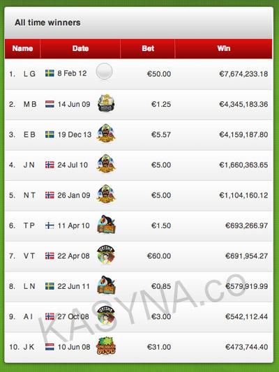 Unibet najwyższe wygrane w historii kasyna