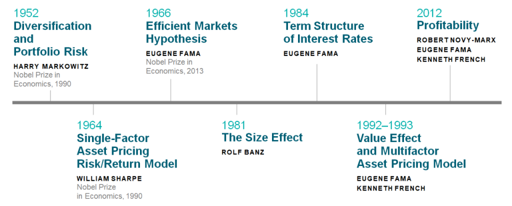 timeline of investment knowledge