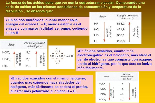 fuerza ácidos y estructura
