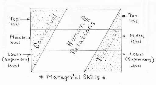 7 Successful Brand Manager Skills to Implement