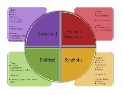 The Symbolic Frame: Making the Connection Between Organizations and ...