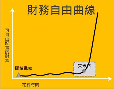 財務自由曲線