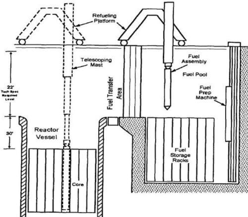 The big dustup fukushima daiichi reactor number 3 and 4 for Pool design reactor