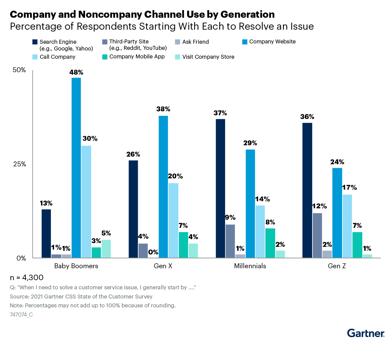 Bar chart showing which channel customers across generations would typically use to begin their issue resolution journey.