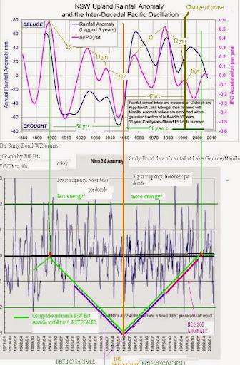 cycles diagram