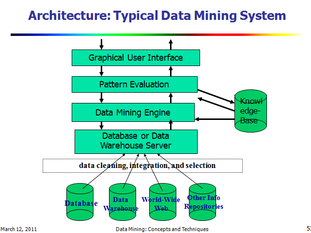 Data mining architecture of typical data mining system architecture of typical data mining system ccuart Images