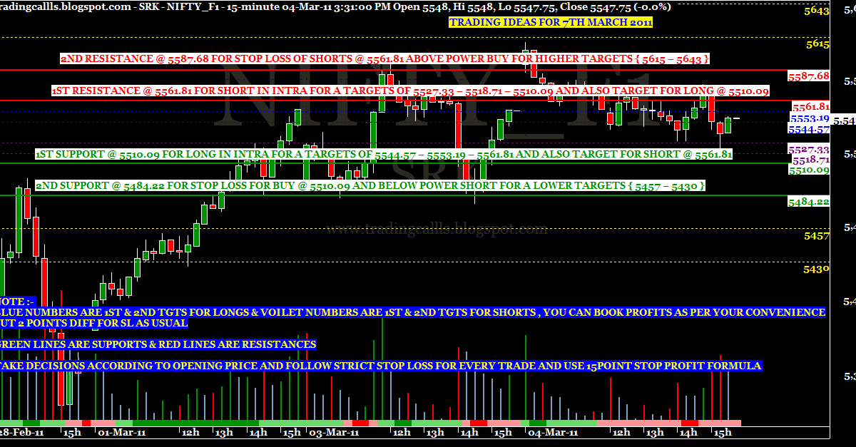Trading strategies in nifty futures