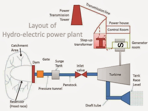 an introduction to water usage in hydroelectricity and a brief summary of hydroelectric dams over th