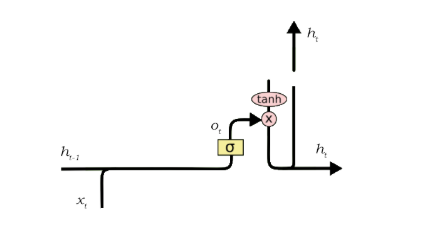 output gate of LSTM