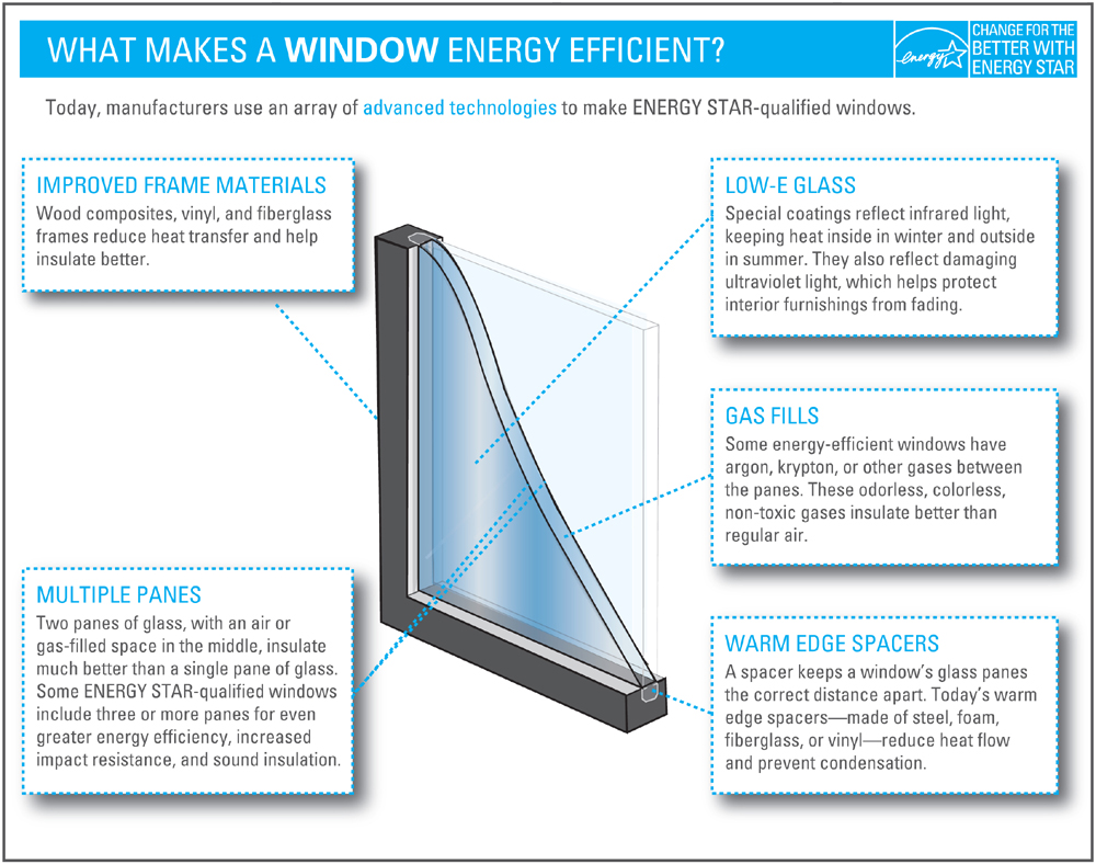 Talkitect architecture and urbanism simple green for Energy windows