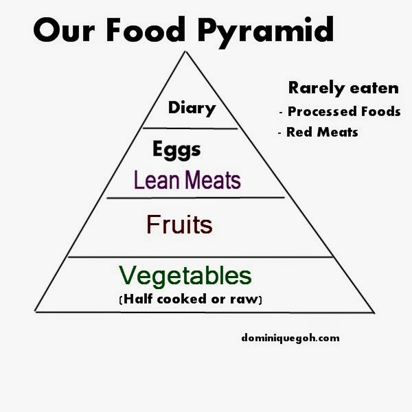 Food%2520pyramid Increase your Vitality through Au Natural Healthy Eating