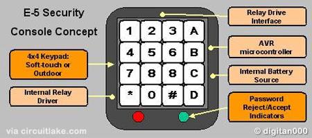 AVR Basic Keypad Lock System