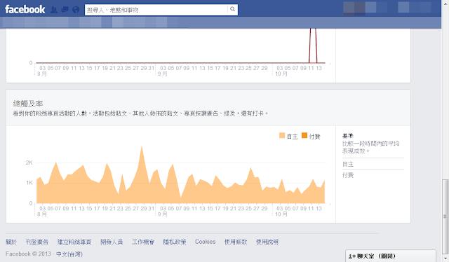 FB新數據分析