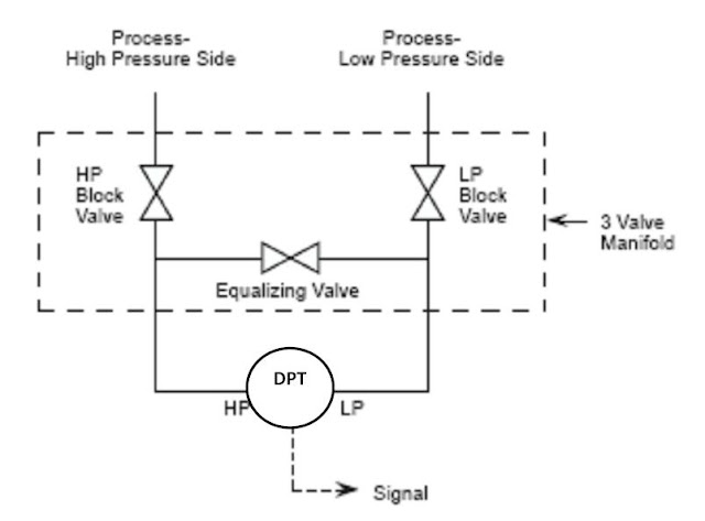 dp pressure transmitter diagram dp transmitter valve manifolds learning instrumentation