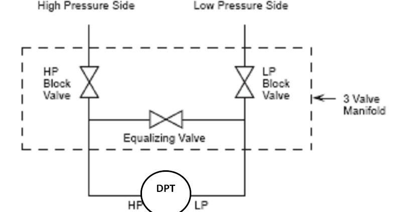3-Valve+manifold+of+transmitter  Way Control Valve Schematic on inline pump piping schematic, hydraulic flow limiter schematic, hydraulic piston control schematic, jeep air control valve wiring schematic, 3-way water control valve, vane pump wiring schematic, mixing valve piping schematic,