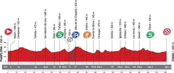 La Vuelta 2012. Etapa 2. Pamplona – Viana. @ Unipublic
