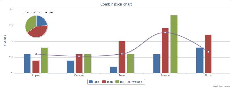 menampilkan chart di web php