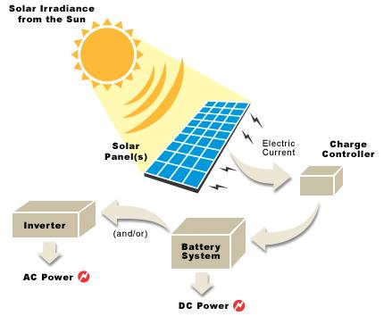 How Does The Sun Generate Electricity By Dana Wilson The