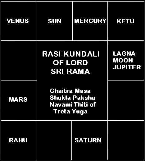 Lord Rama's horoscope